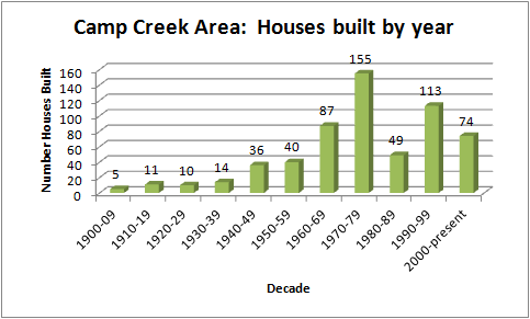 camp-creek-houses-built-by-year-graphic