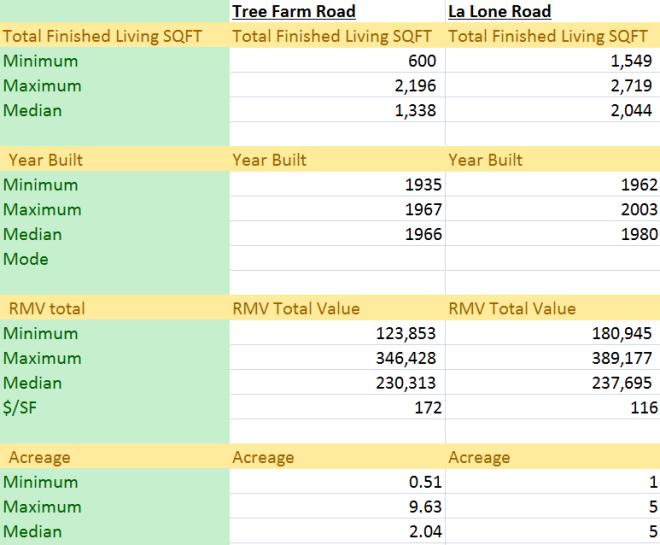 tree-farm-road-la-lone-road-graphic